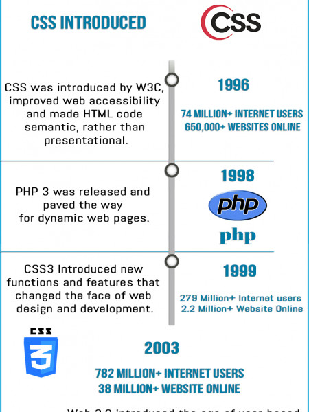 The Evolution of Web Design Infographic