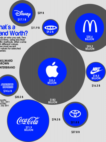 What's a Brand Worth? Infographic