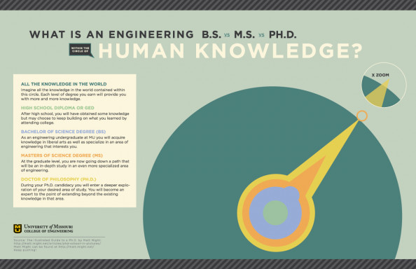 What&#039;s an engineering degree within the circle of human knowledge? Infographic