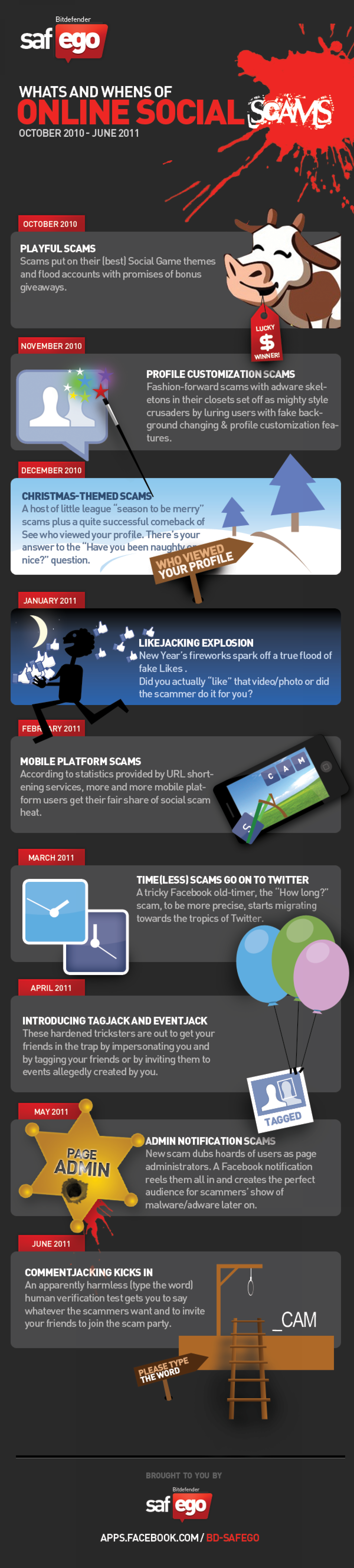 What's and When's of Online Social Scams Infographic
