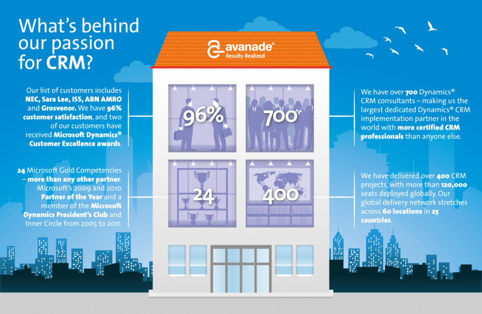 What&#039;s behind our passion for CRM? Infographic