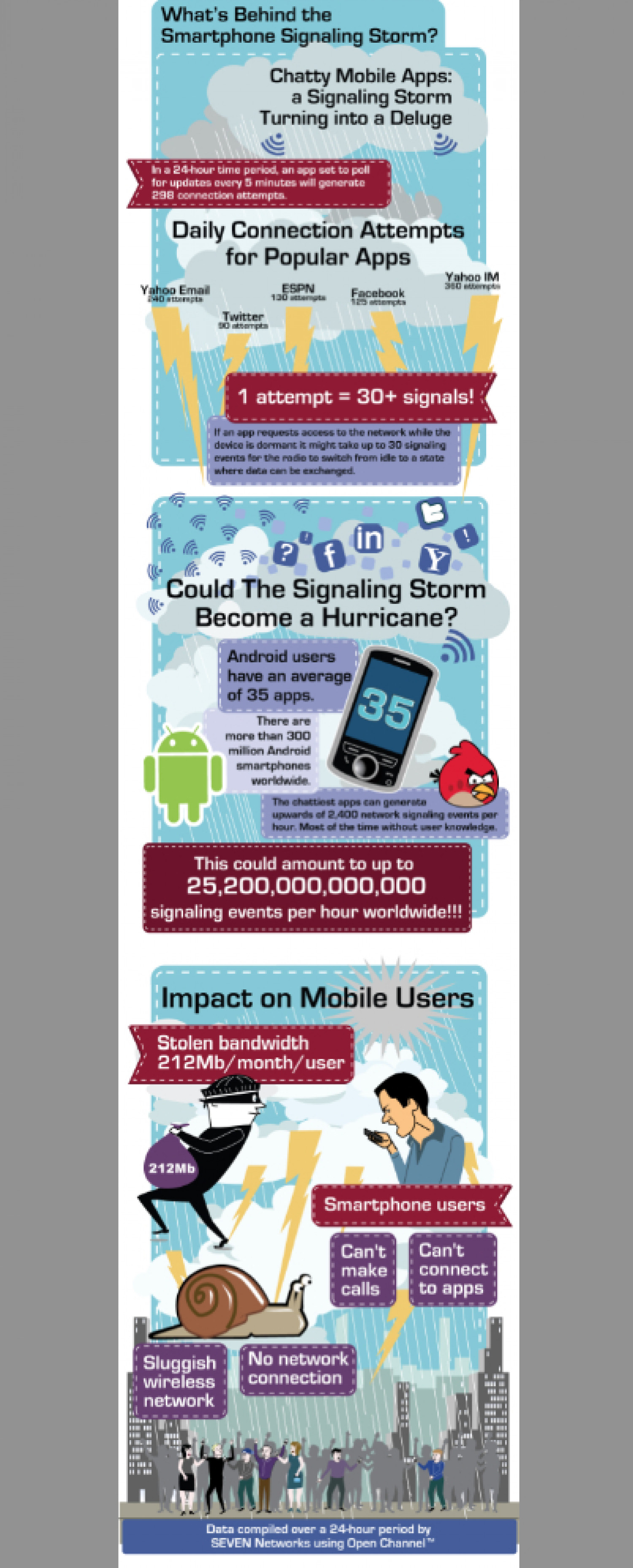 What's Behind the Smartphone Signaling Storm Infographic