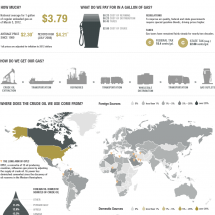 What's Behind These Gas Prices? Infographic