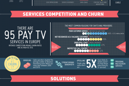 What's Driving the Growth of Pay TV in Europe? Infographic