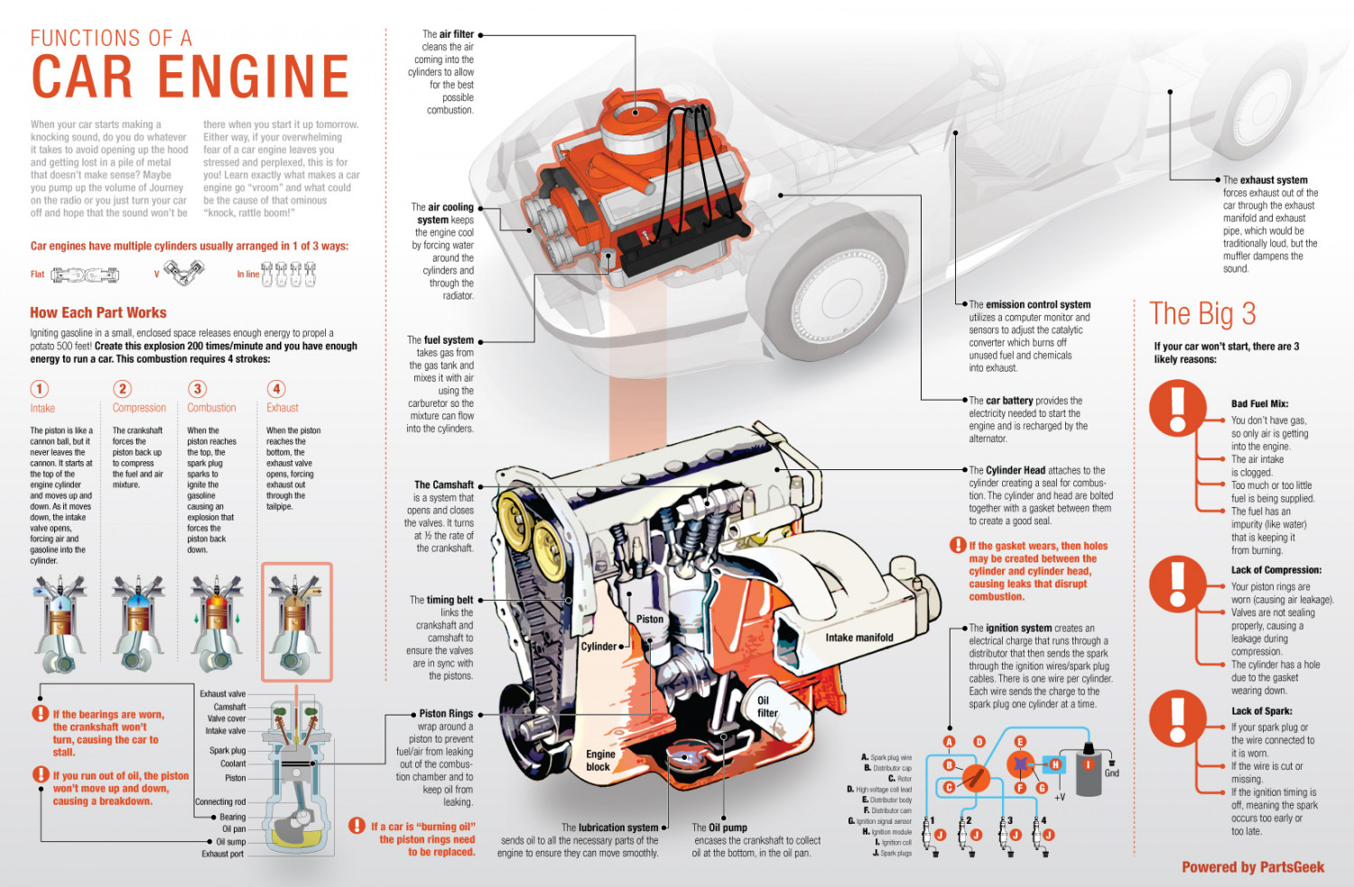 What's Going on Under Your Hood Infographic