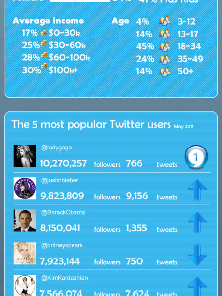 What's Happening? Twitter Facts and Figures Infographic