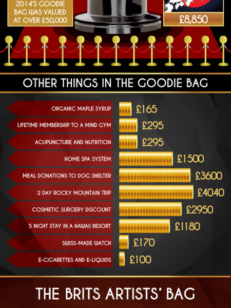 What's in a Celebrity Party Bag? Infographic
