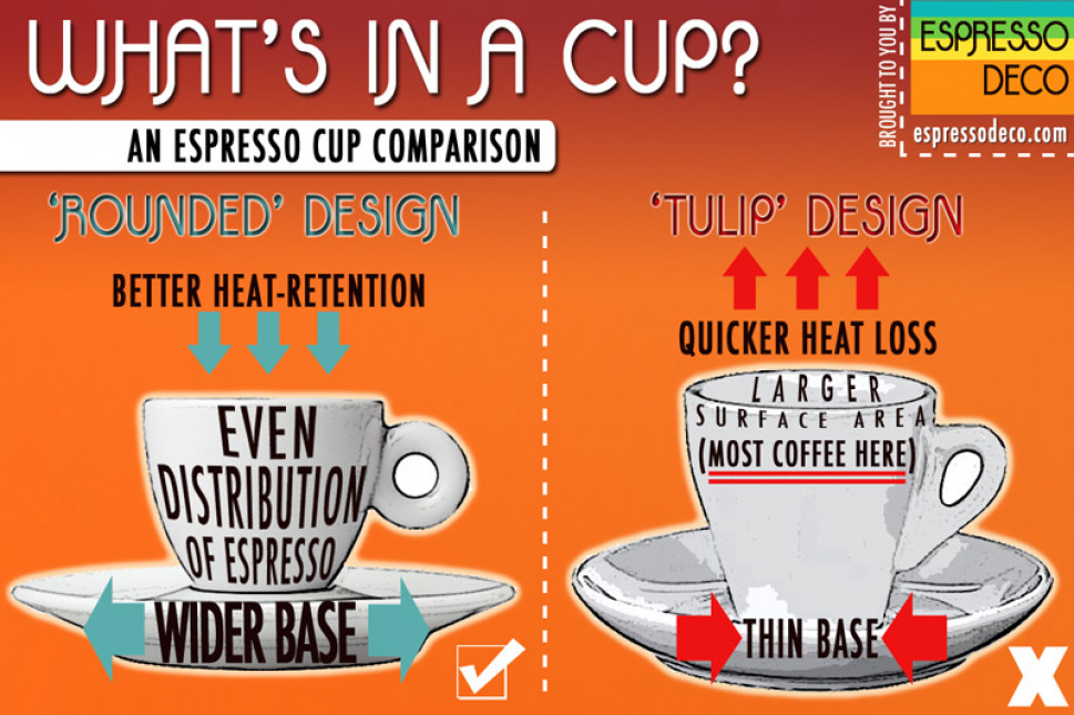 What&#039;s In A Cup? Infographic