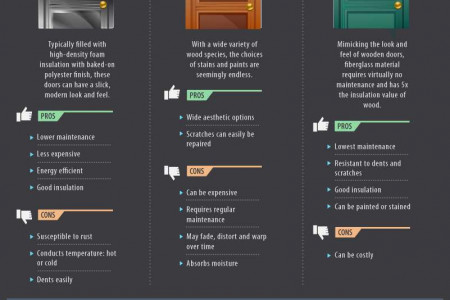 What's In a Door? Everything You Need to Know to Pick the Right One Infographic