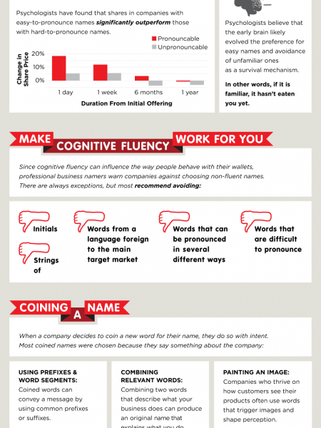 What's in a Name: The Art of Naming a Business  Infographic