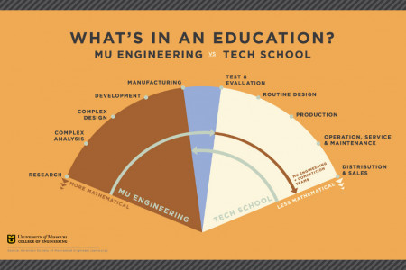 What's in an Education? MU Engineering vs. Tech School Infographic