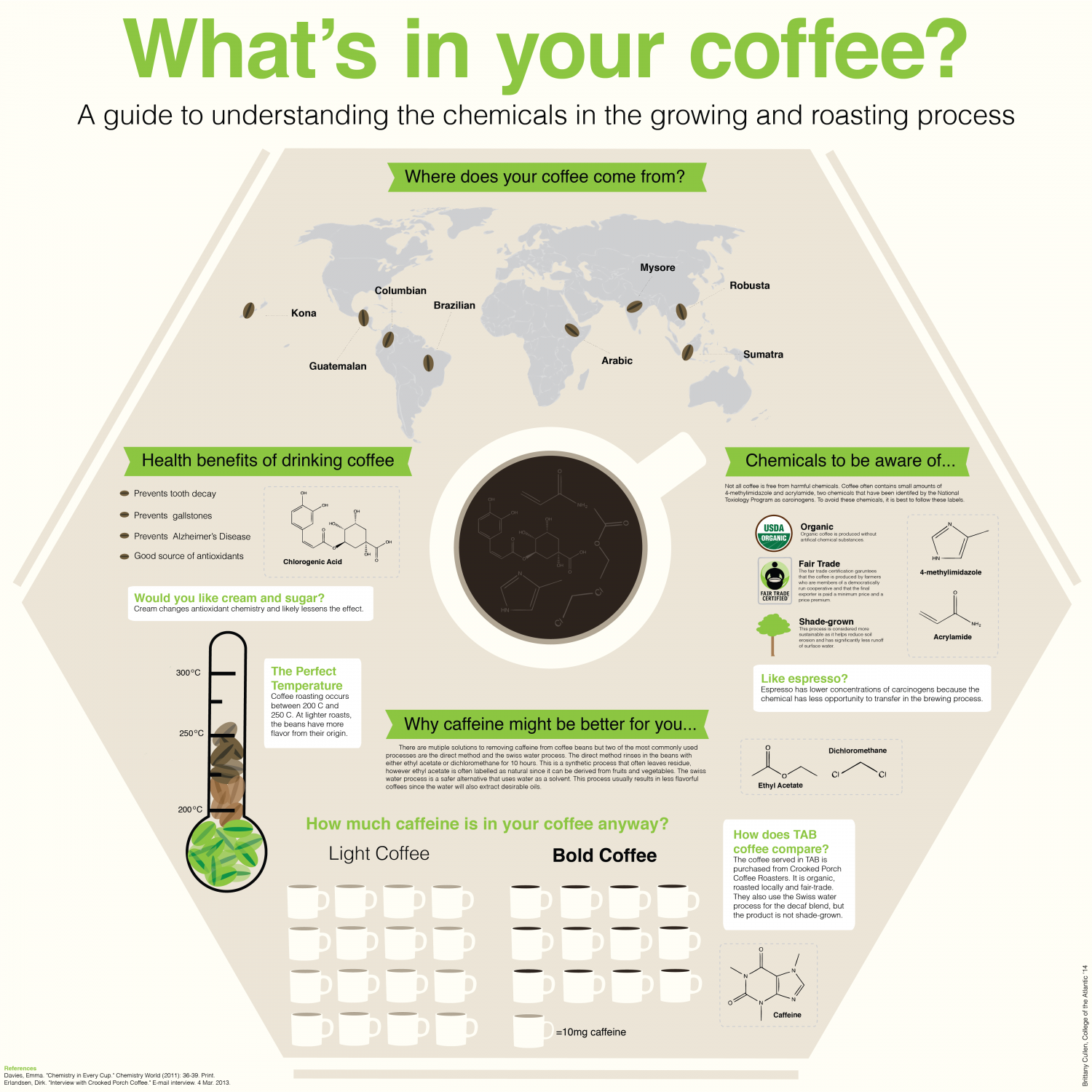 What's in your coffee? Infographic