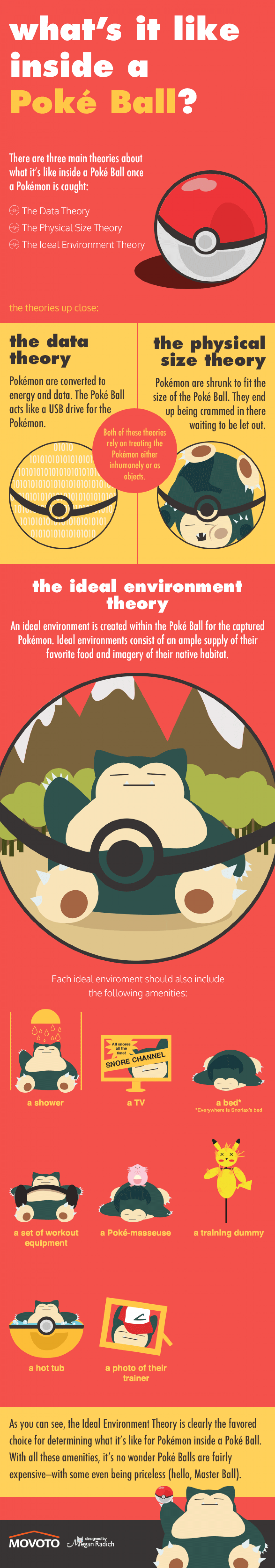 What's it like inside a Poké Ball? Infographic