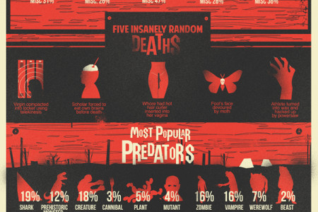 What's Killing You Infographic