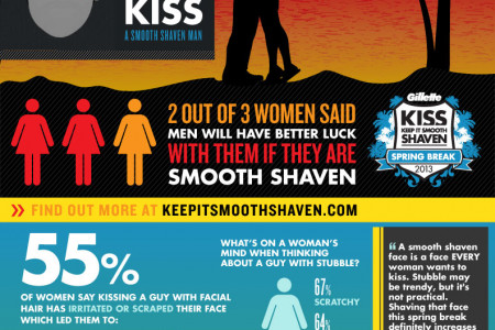 What's more kissable this spring break? Infographic