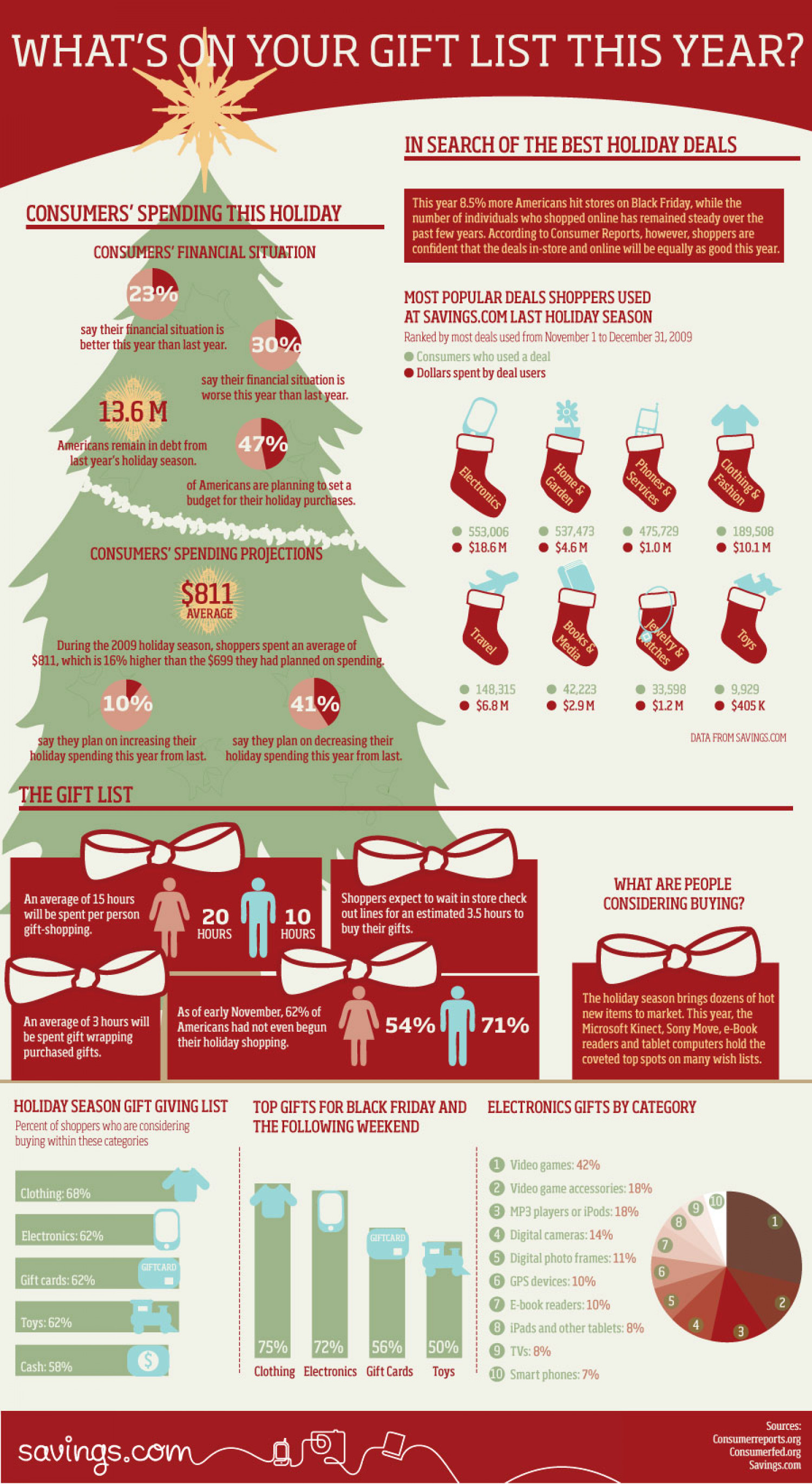What's On Your Gift List This Year? Infographic