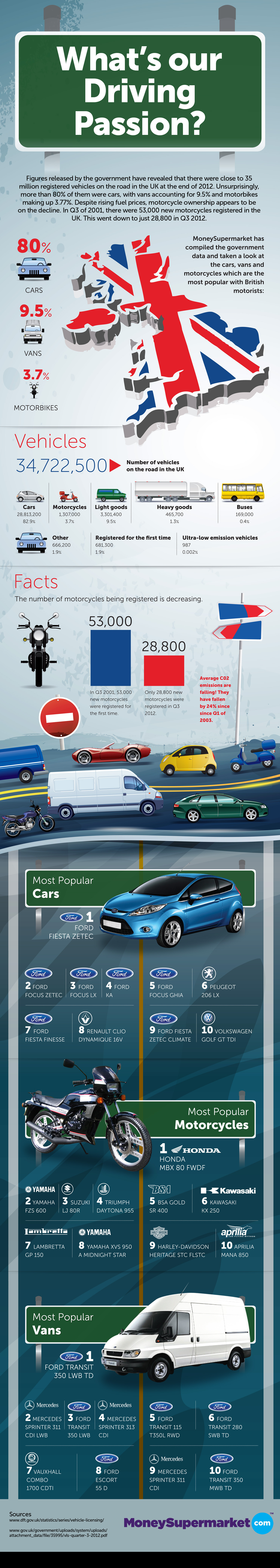 What's Our Driving Passion? Infographic