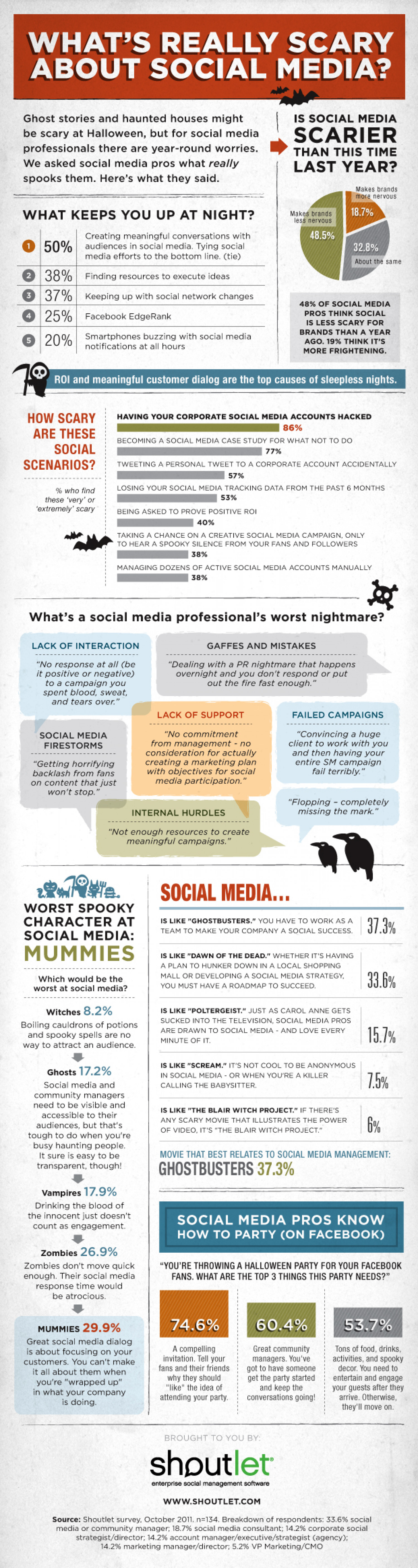 What's Really Scary About Social Media?  Infographic