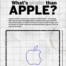 What's Smaller Than Apple? Infographic