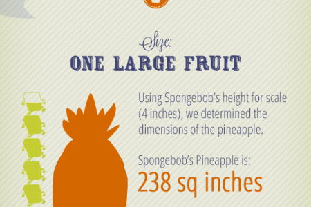What's SpongeBob's Mortgage Worth? Infographic