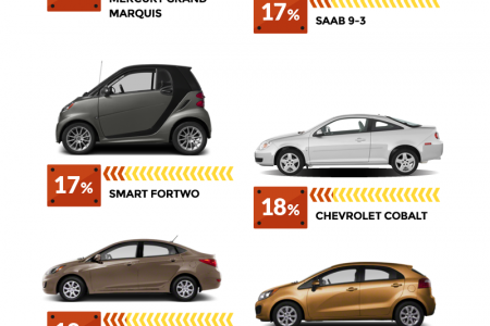 What's That Car Really Worth? Infographic