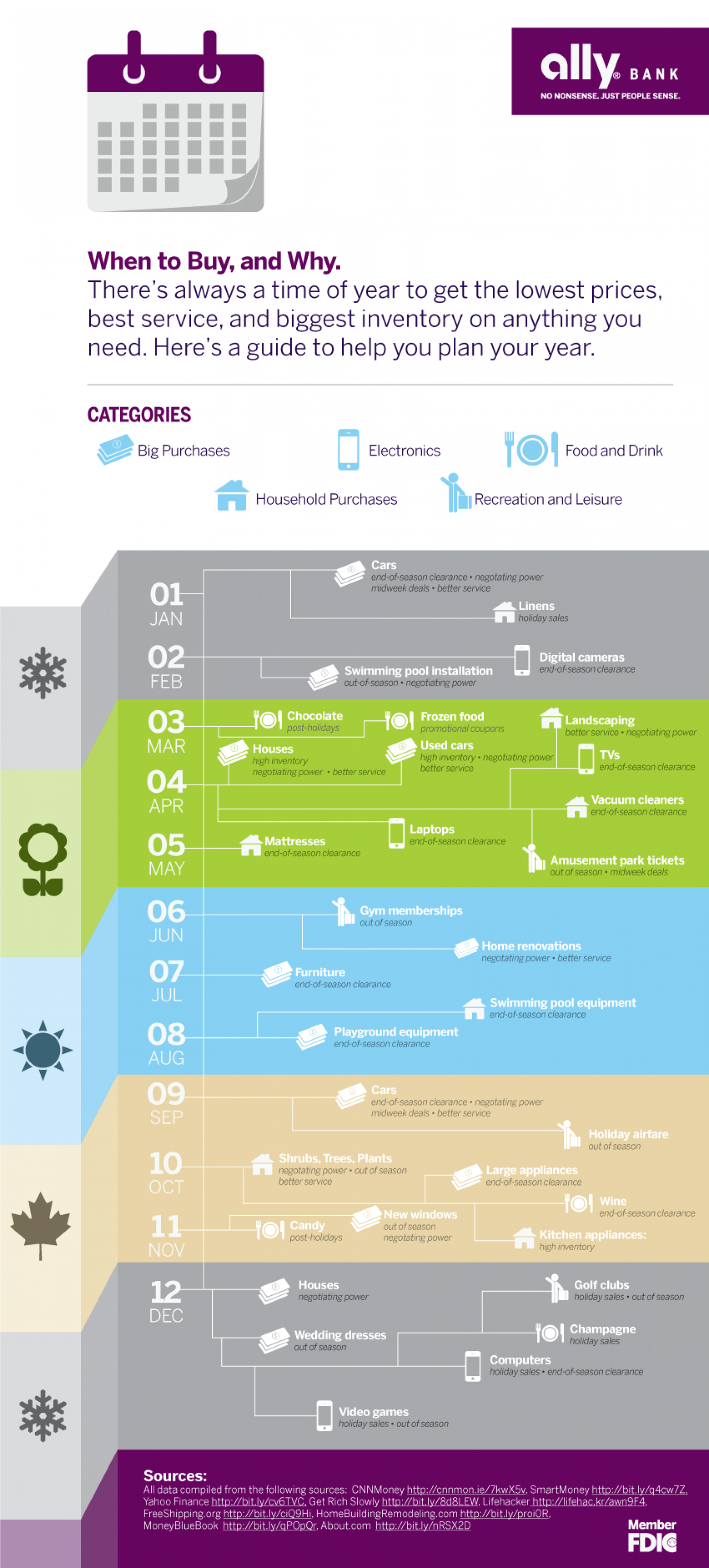 What's the Best Time of Year to Buy Everything? Infographic