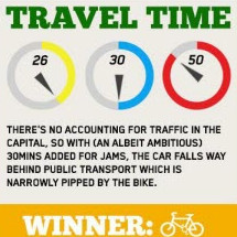 What's the best way to commute? Infographic