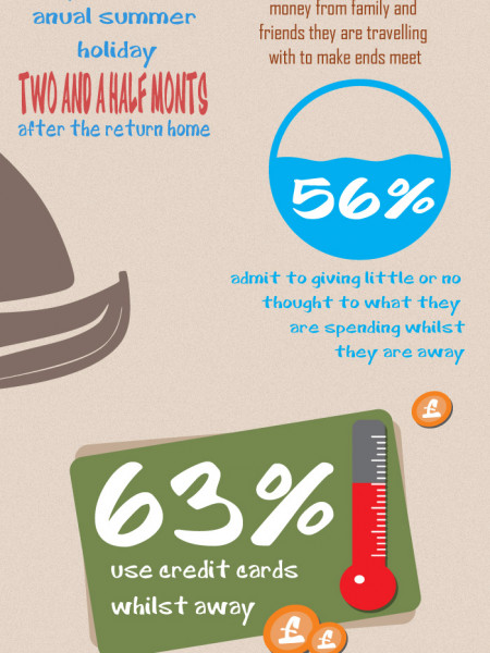 What's The Cost Of A Vacation? Infographic