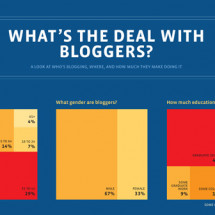 What's The Deal With Bloggers Infographic