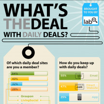 Whats the Deal with Daily Deals? Infographic