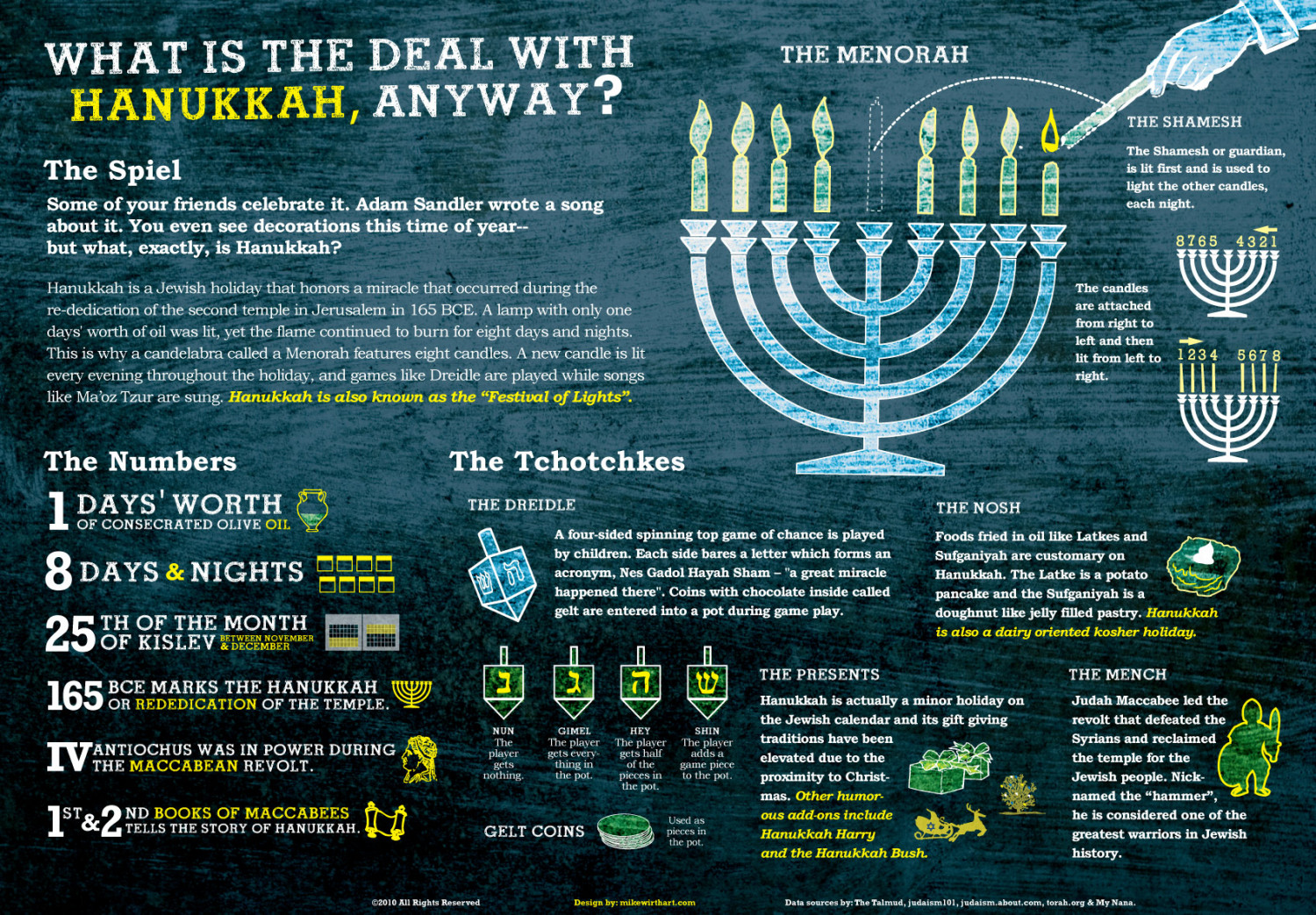 What's the Deal With Hanukkah? Infographic