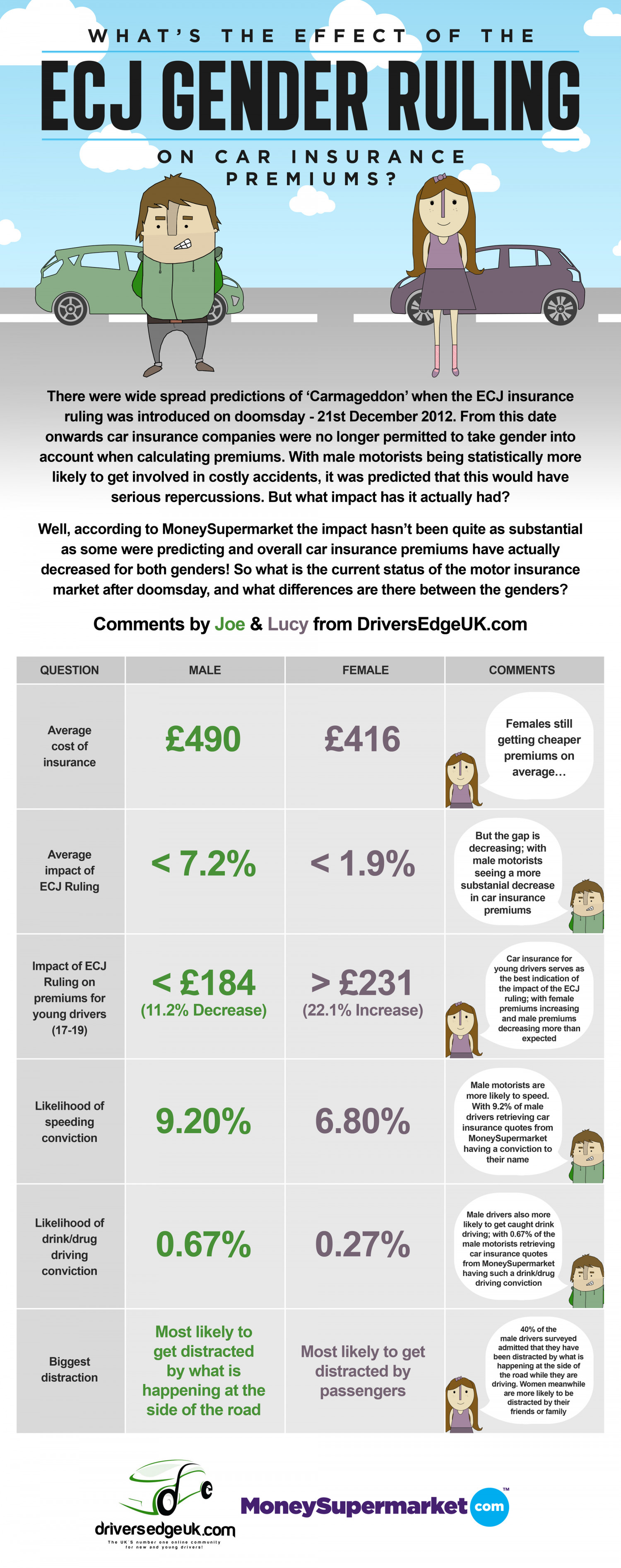 What's The Effect Of The ECJ Gender Ruling On Car Insurance Premiums? Infographic