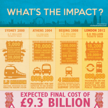 What's the Impact of the Olympics? Infographic