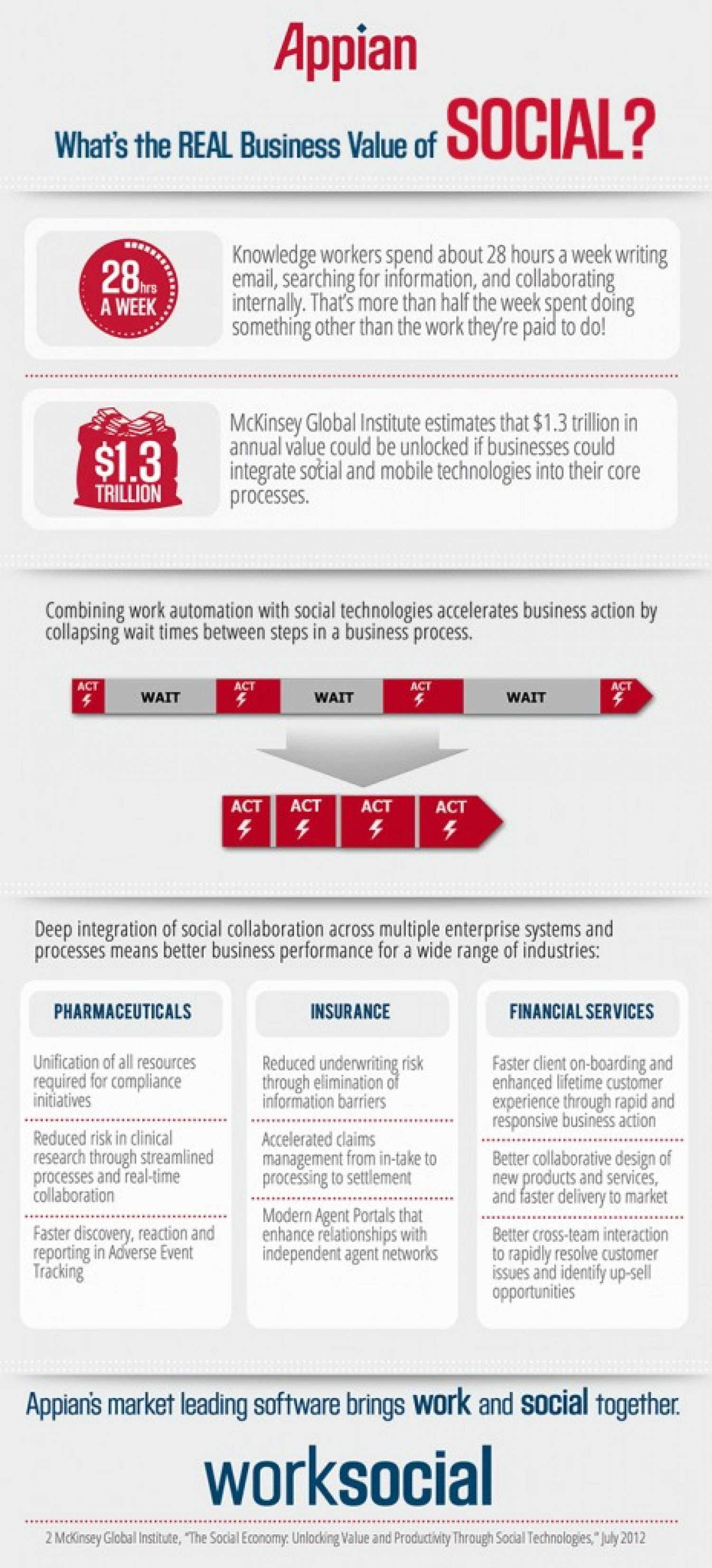 What's the REAL Business Value of SOCIAL? Infographic