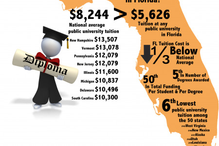 What's the story with state tuition in Florida? Infographic