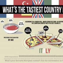 Whats the Tastiest Country in Europe? Infographic