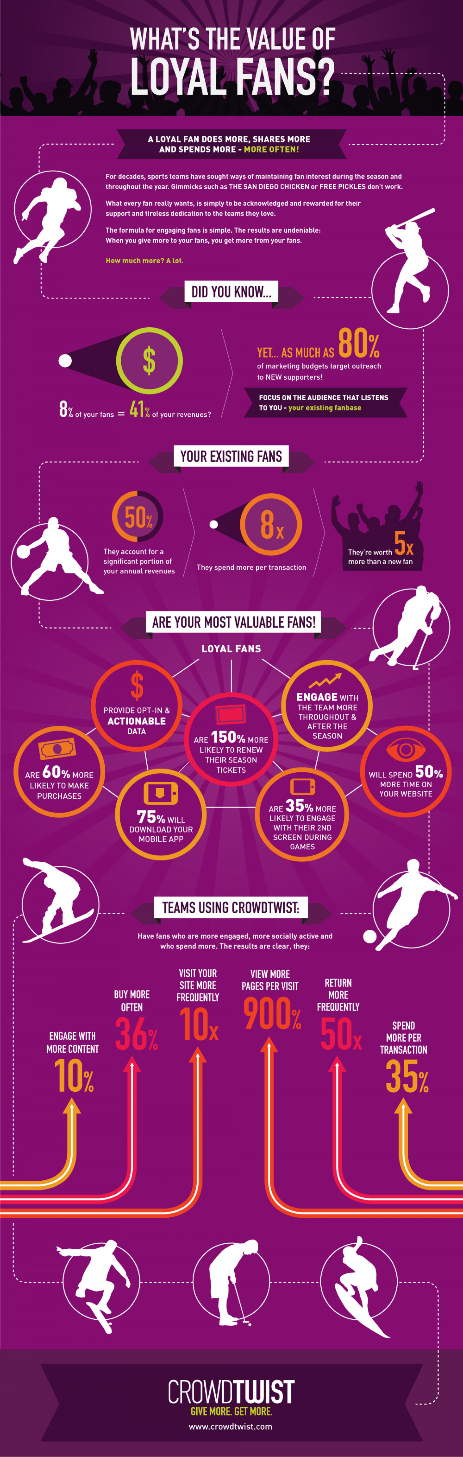 What's the Value of Loyal Fans? Infographic