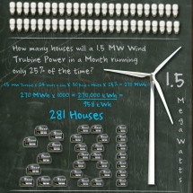 What's Watt in Wind Energy Infographic