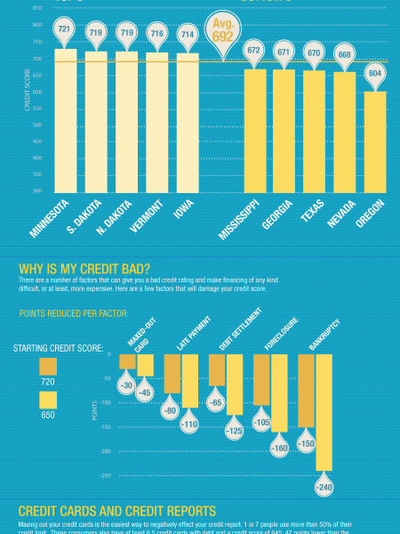 What's With My Credit Score? Infographic