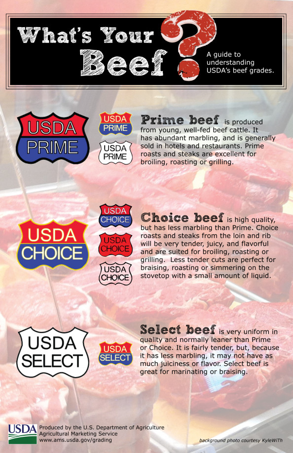 What's Your Beef? Infographic