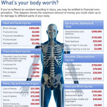 What's Your Body Worth? Infographic