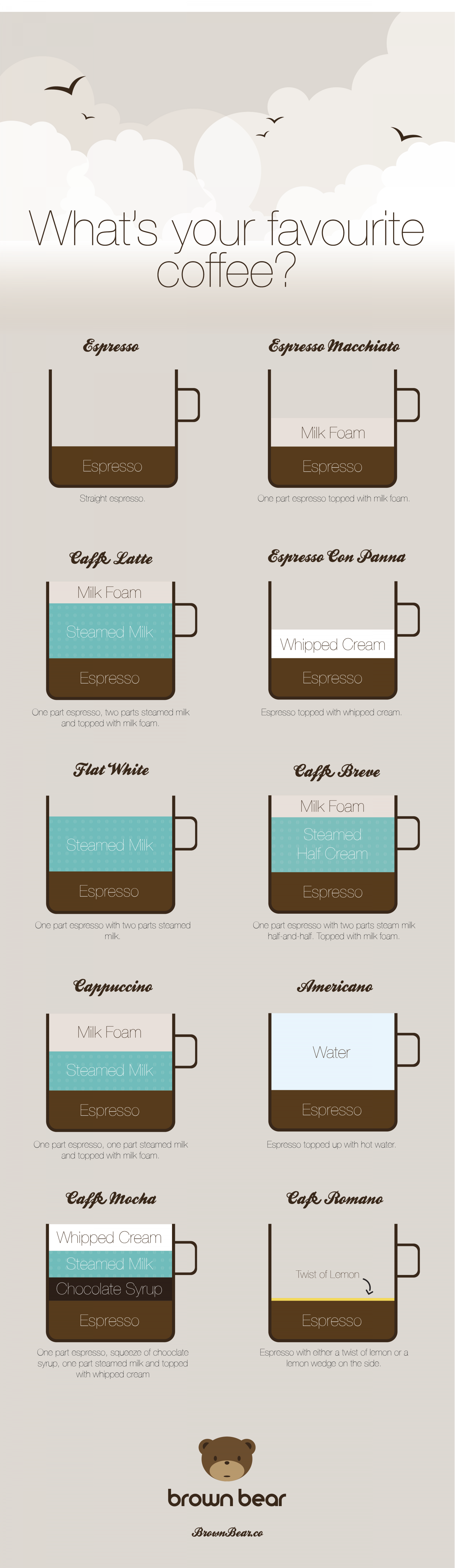 What's your favourite coffee? Infographic