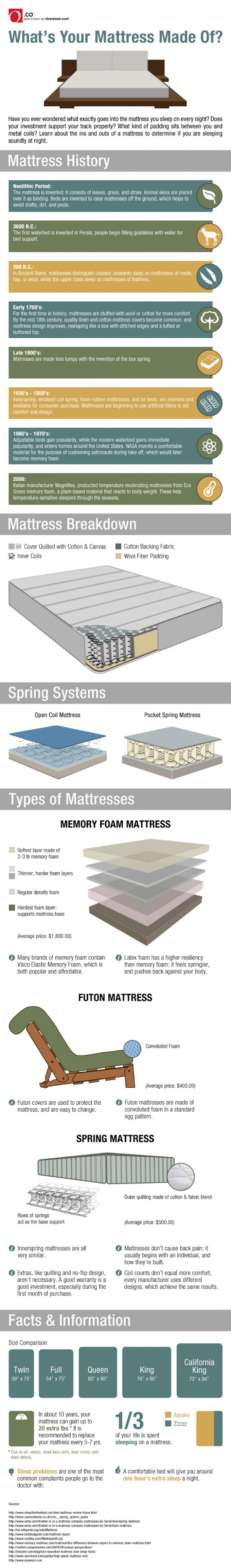 What is your mattress made of