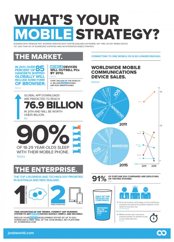 What&#039;s Your Mobile Strategy? Infographic