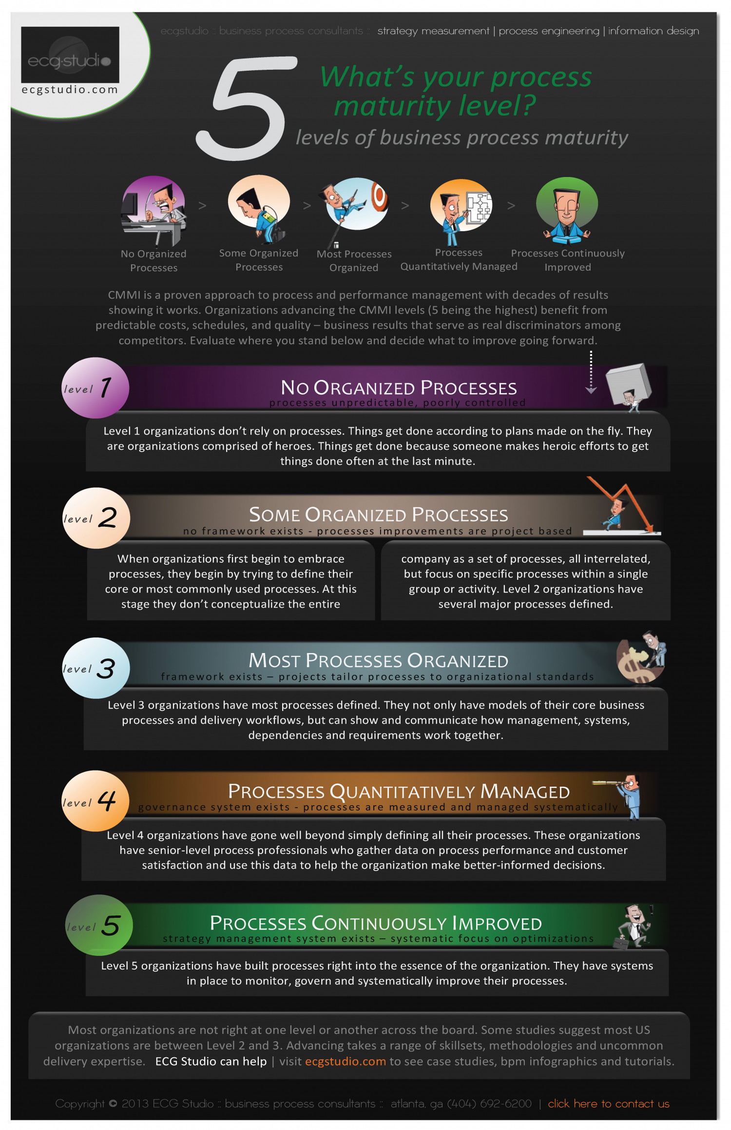 What's your next process maturity-level goal? by @ecgstudio Infographic