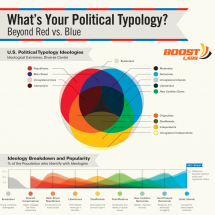 What's Your Political Typology? Infographic