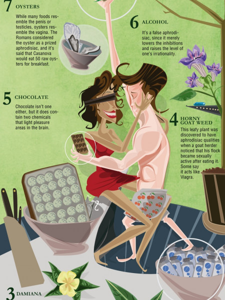 What's Your Take on Aphrodisiacs? Infographic