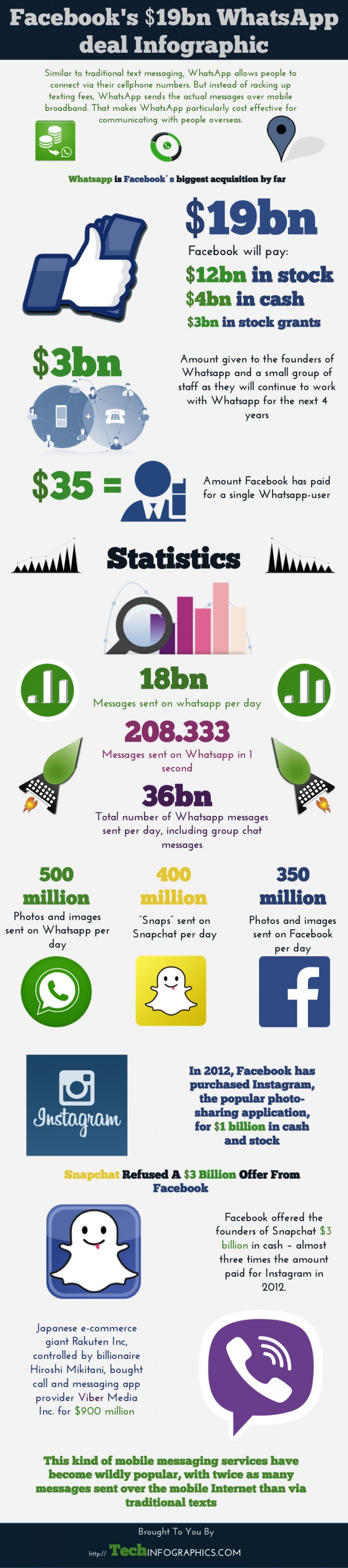 Facebook's $19bn Whatsapp Deal Infographic