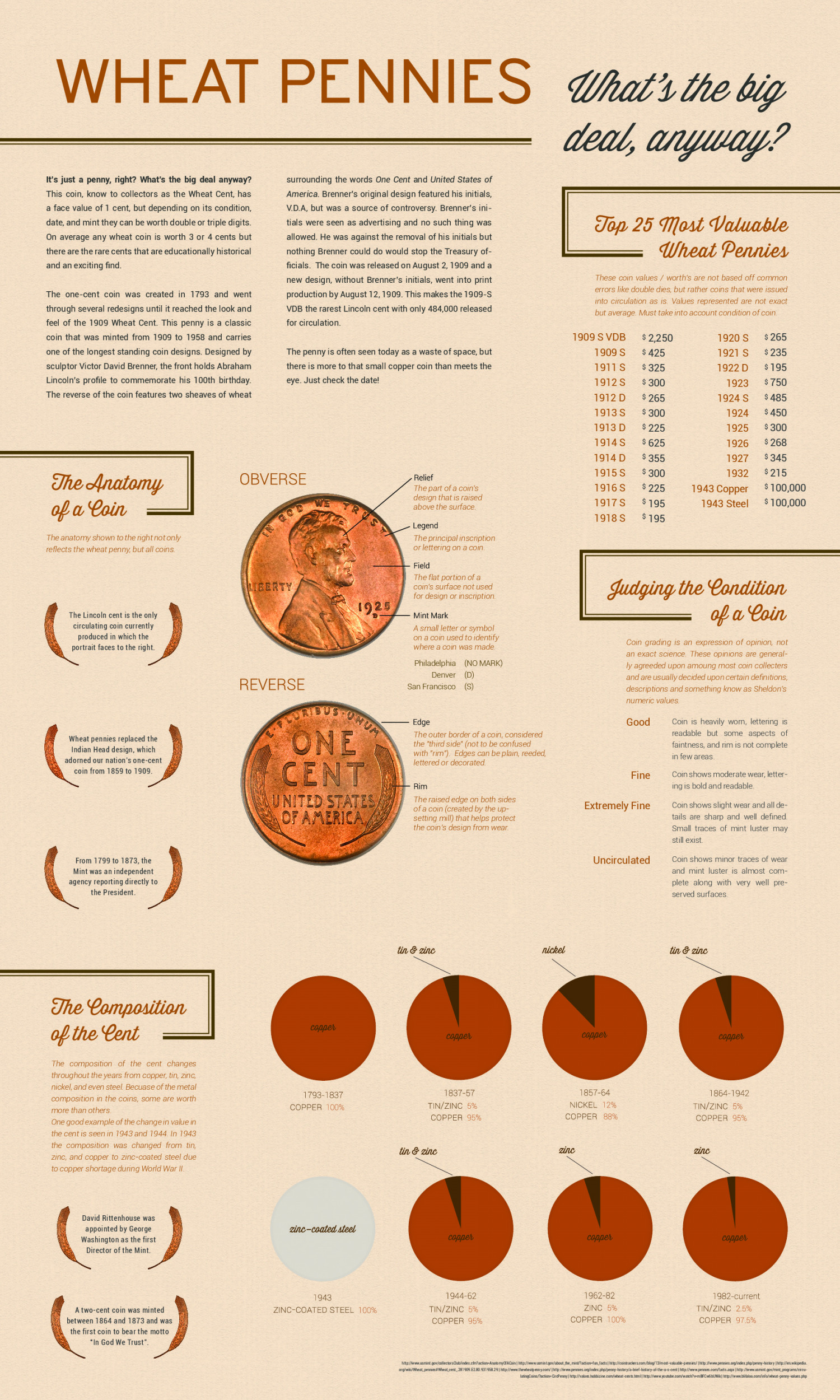 Wheat Pennies Infographic