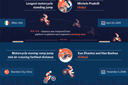 Wheel in the Sky: Where Motorcycle Legends are Made Infographic